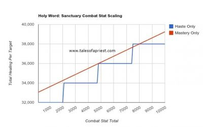 Holy Word: Sanctuary – Scaling in Mists of Pandaria